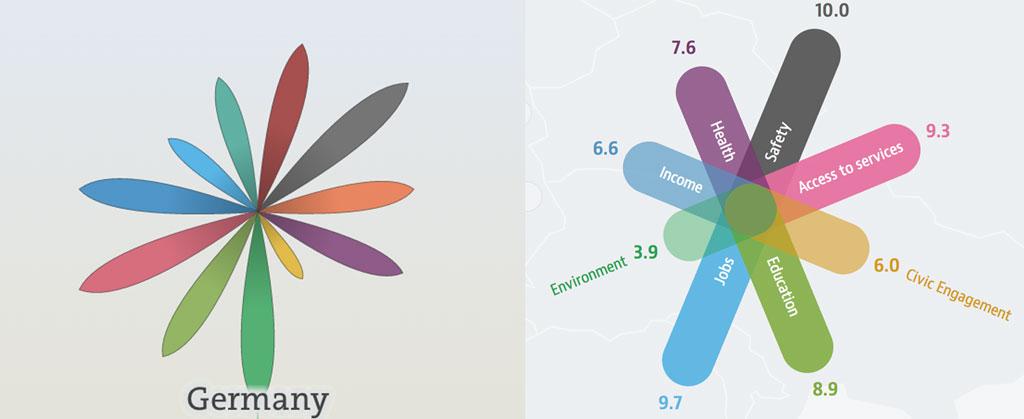 OECD Better Life Index versus Regional Well-Being flowers/stars